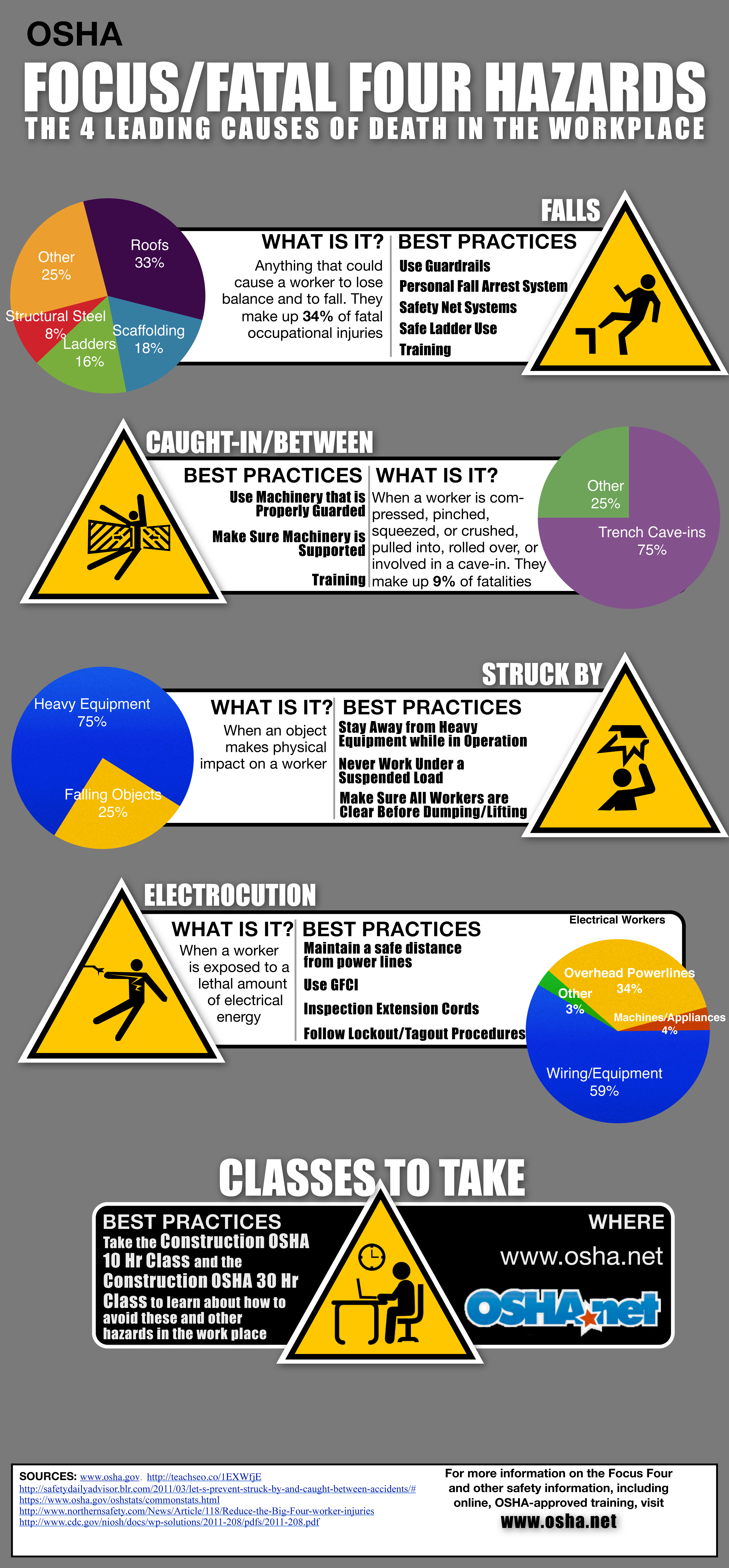 OSHA Focus Four Hazards Infographic