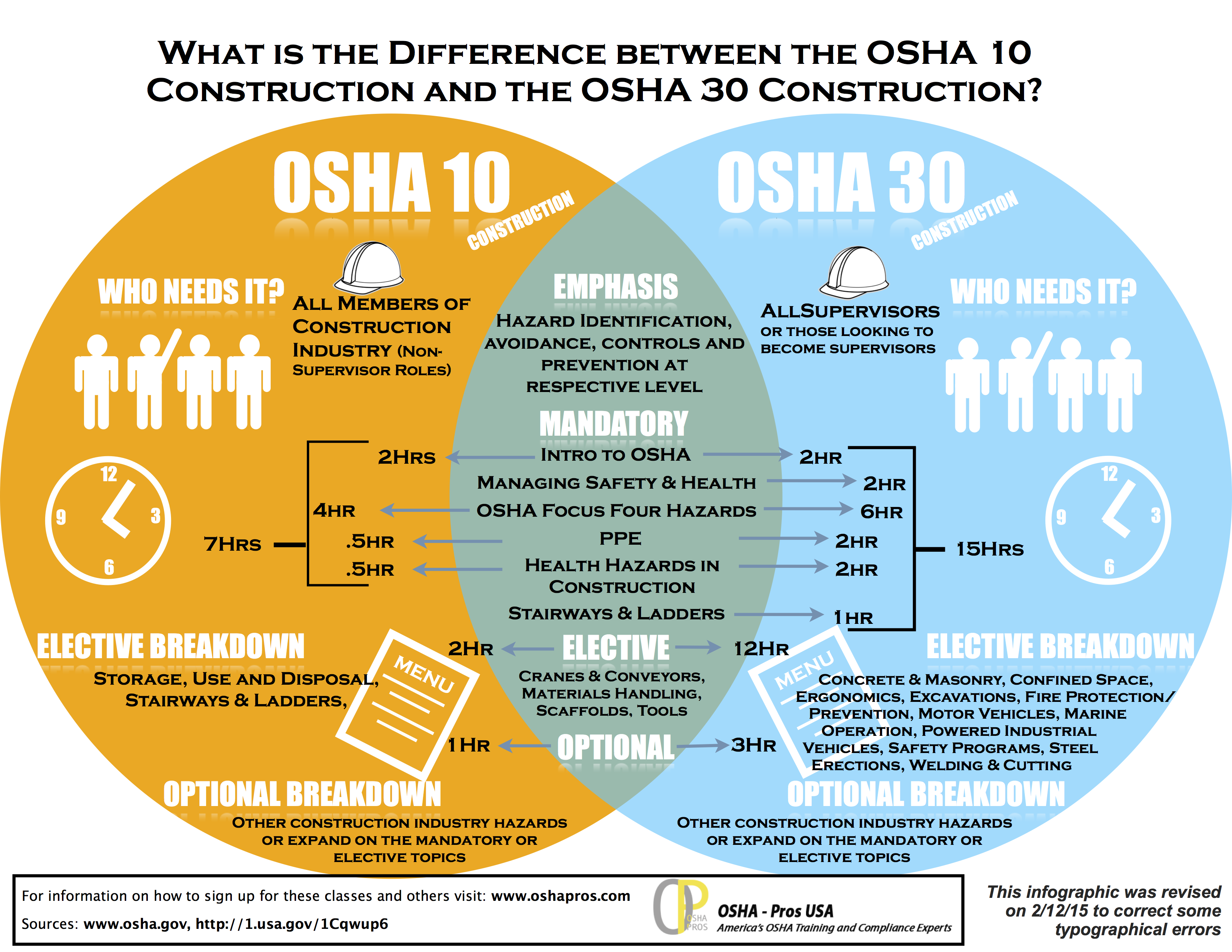 Infographic showing the difference between OSHA 10 and OSHA 30 Construction Classes