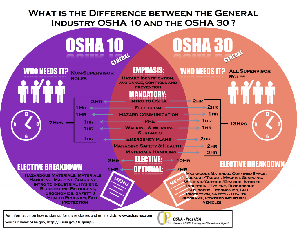 Infographic showing OSHA 10 vs OSHA 30 Safety Training Topics
