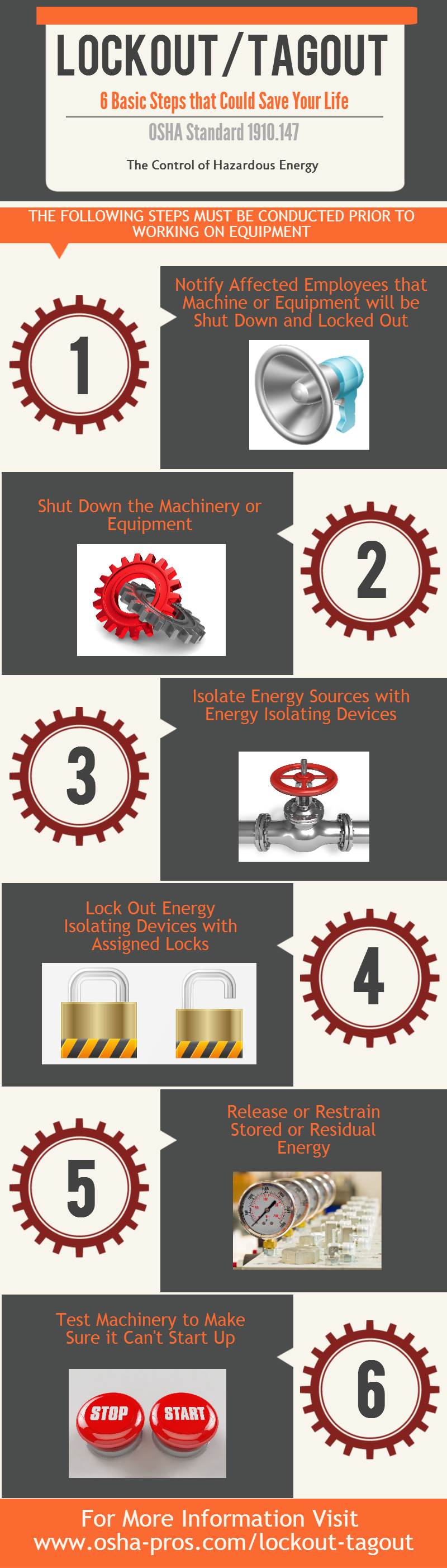 Control of Hazardous Energy Lockout Tagout Infographic