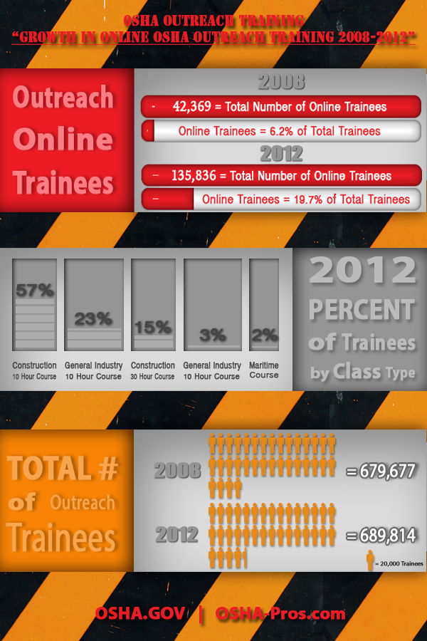 osha outreach training infographic showing growth of online